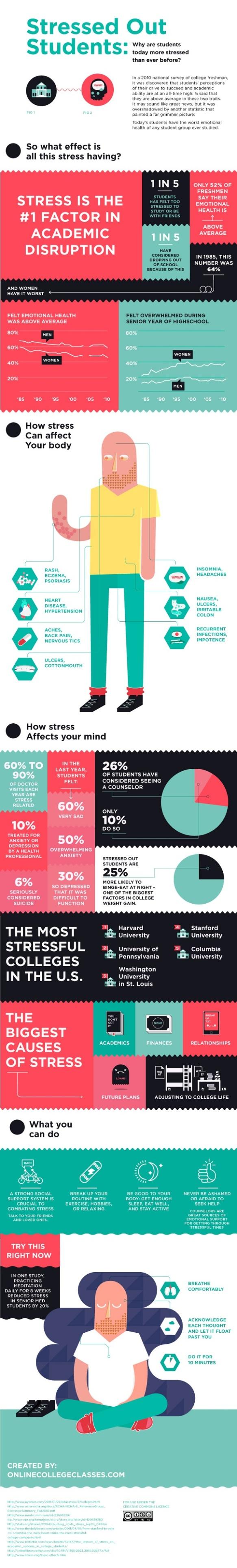 Student stress visual